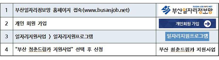 """1. 부산일자리정보망 홈페이지 접속(www.busanjob.net),2. 개인 회원 가입,3.일자리지원사업 > 일자리지원프로그램,4.""""부산 청춘드림카 지원사업"""" 선택 후 신청"""