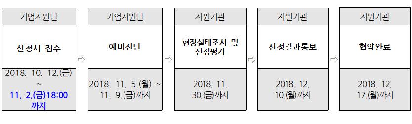 기업지원단:신청서 접수,2018. 10. 12.(금) ~11. 2.(금)18:00 까지 > 기업지원단:예비진단,2018. 11. 5.(월) ~11. 9.(금)까지 > 지원기관:현장실태조사 및선정평가,2018. 11. 30.(금)까지 > 지원기관:선정결과통보,2018. 12. 10.(월)까지 > 지원기관:협약완료,2018. 12. 17.(월)까지