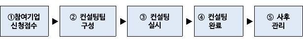 ①참여기업신청접수▶② 컨설팅팀 구성▶③ 컨설팅   실시▶④ 컨설팅완료▶⑤ 사후관리