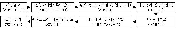 사업공고 (2019.09.05.~) ▶ 신청서/사업계획서 접수 (2019.09.05.~10.11) ▶ 심사 평가(서류심사, 현장조사) (2019.10.) ▶ 사업평가(선정위원회) (2019.10.) ▶ 선정결과통보 (2019.10.) ▶ 협약체결 및 사업수행 (2019.10.~2020.04.)  ▶ 결과보고서 제출 및 검토 (2020.04.)  ▶ 성과 관리 (2020.05.~)